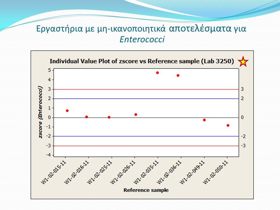 Εργαστήρια με μη-ικανοποιητικά αποτελέσματα για Enterococci