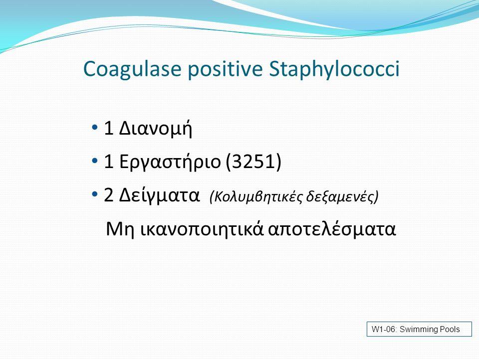 Coagulase positive Staphylococci 1 Διανομή 1 Εργαστήριο (3251) 2 Δείγματα (Κολυμβητικές δεξαμενές) Μη ικανοποιητικά αποτελέσματα W1-06: Swimming Pools