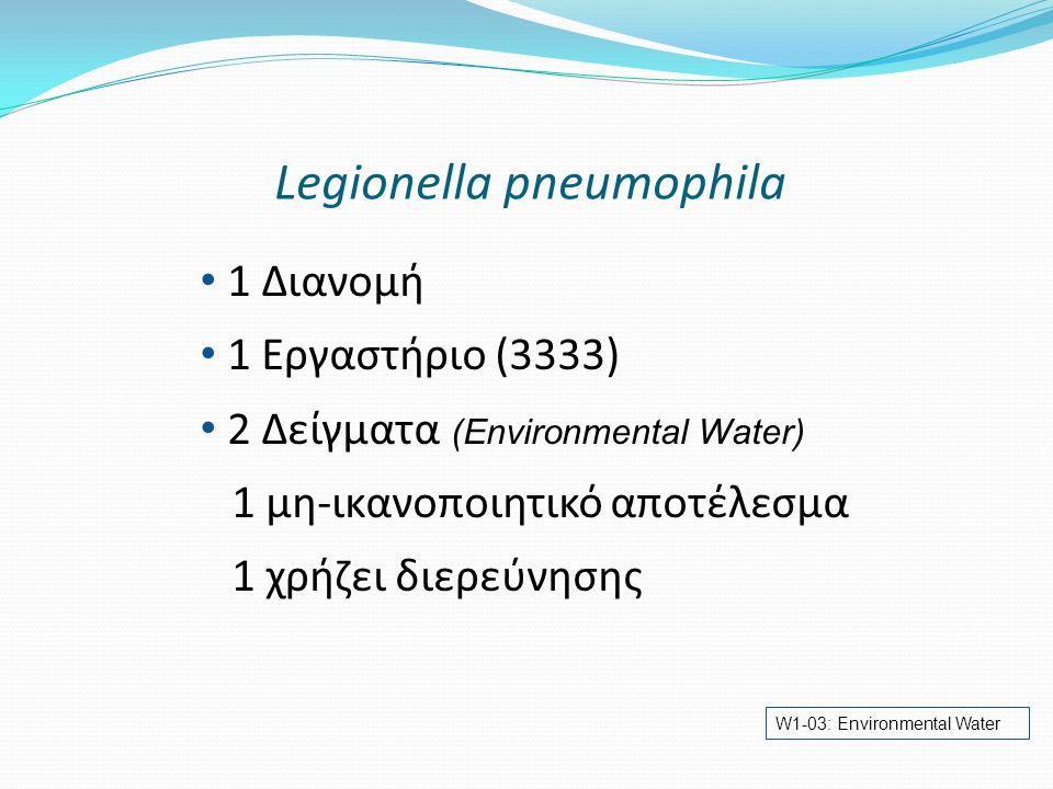 Legionella pneumophila 1 Διανομή 1 Εργαστήριο (3333) 2 Δείγματα (Environmental Water) 1 μη-ικανοποιητικό αποτέλεσμα 1 χρήζει διερεύνησης W1-03: Enviro