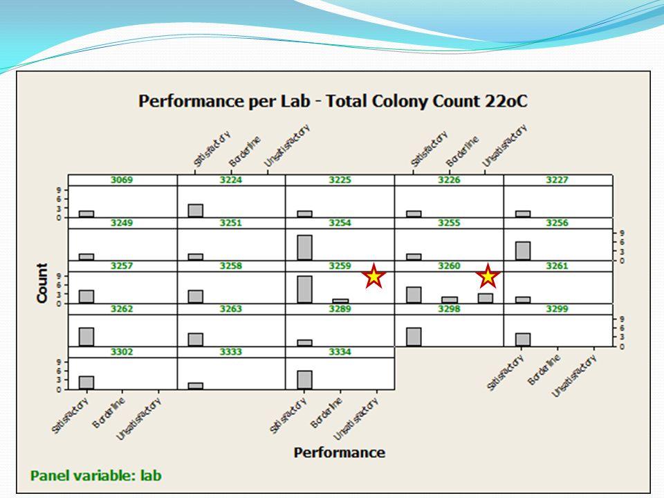 Εργαστήρια με μη-ικανοποιητικά αποτελέσματα για Total Colony Count 22 o C