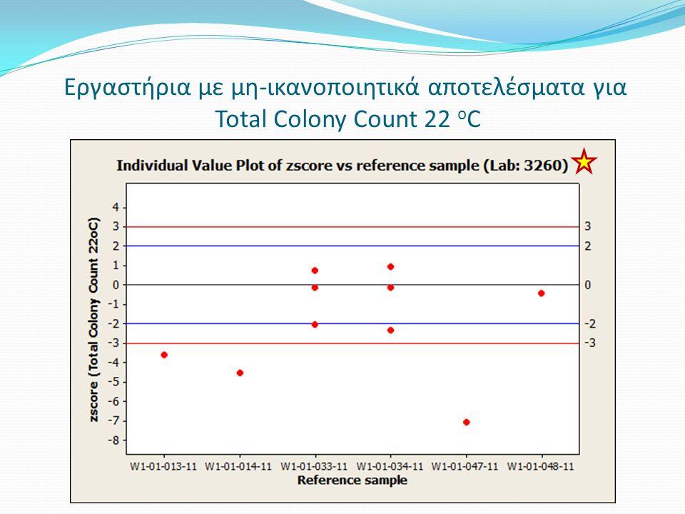 Legionella pneumophila 1 Διανομή 1 Εργαστήριο (3333) 2 Δείγματα (Environmental Water) 1 μη-ικανοποιητικό αποτέλεσμα 1 χρήζει διερεύνησης W1-03: Environmental Water