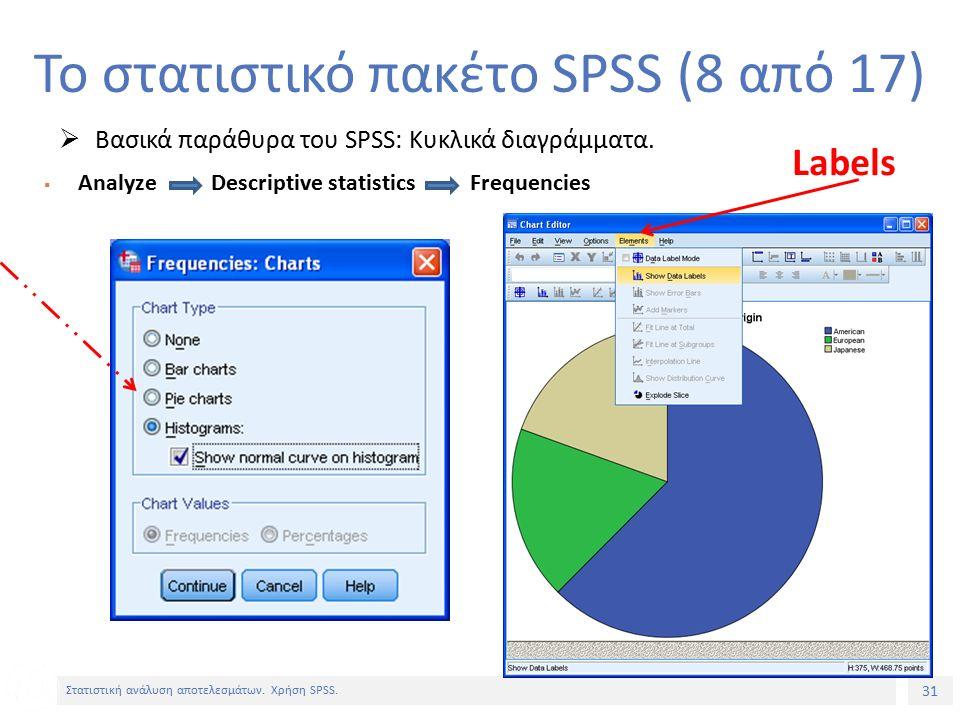 31 Στατιστική ανάλυση αποτελεσμάτων. Χρήση SPSS.