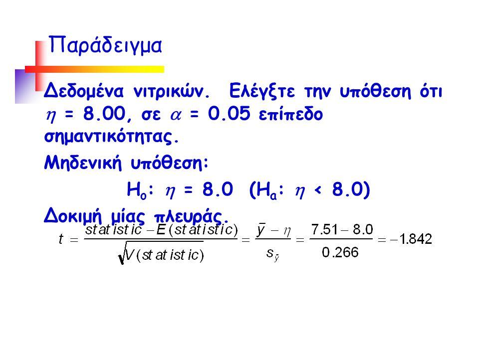 Παράδειγμα Δεδομένα νιτρικών. Ελέγξτε την υπόθεση ότι  = 8.00, σε  = 0.05 επίπεδο σημαντικότητας.