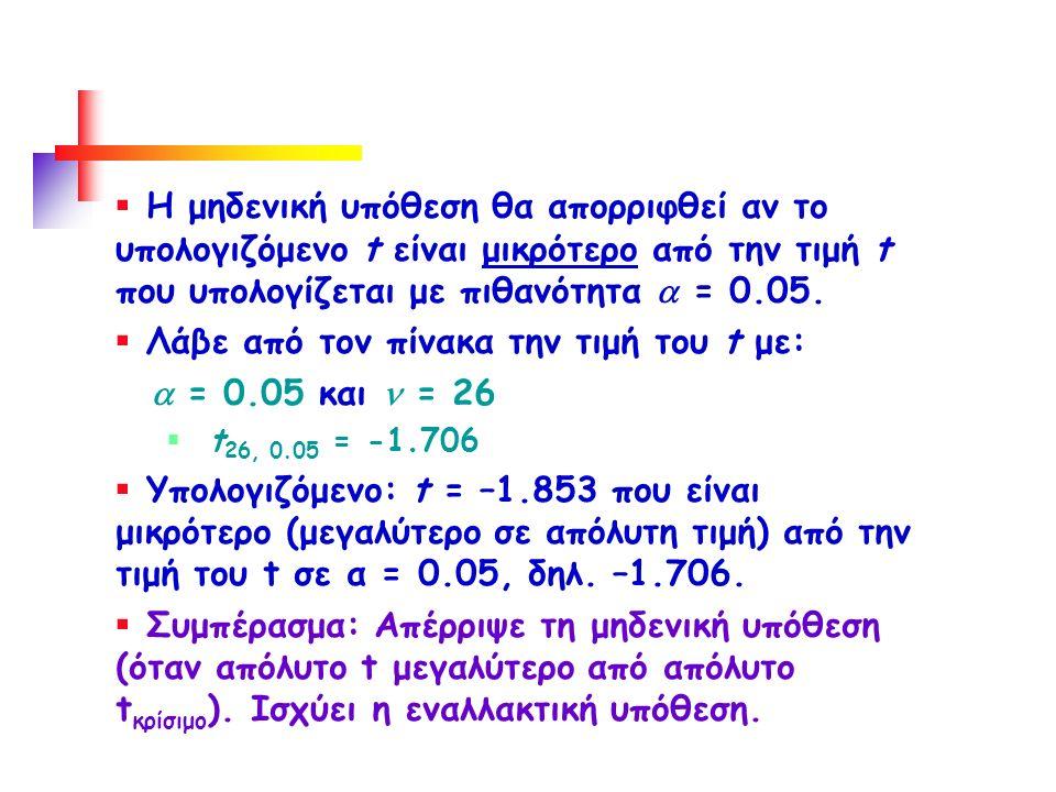  Η μηδενική υπόθεση θα απορριφθεί αν το υπολογιζόμενο t είναι μικρότερο από την τιμή t που υπολογίζεται με πιθανότητα  = 0.05.