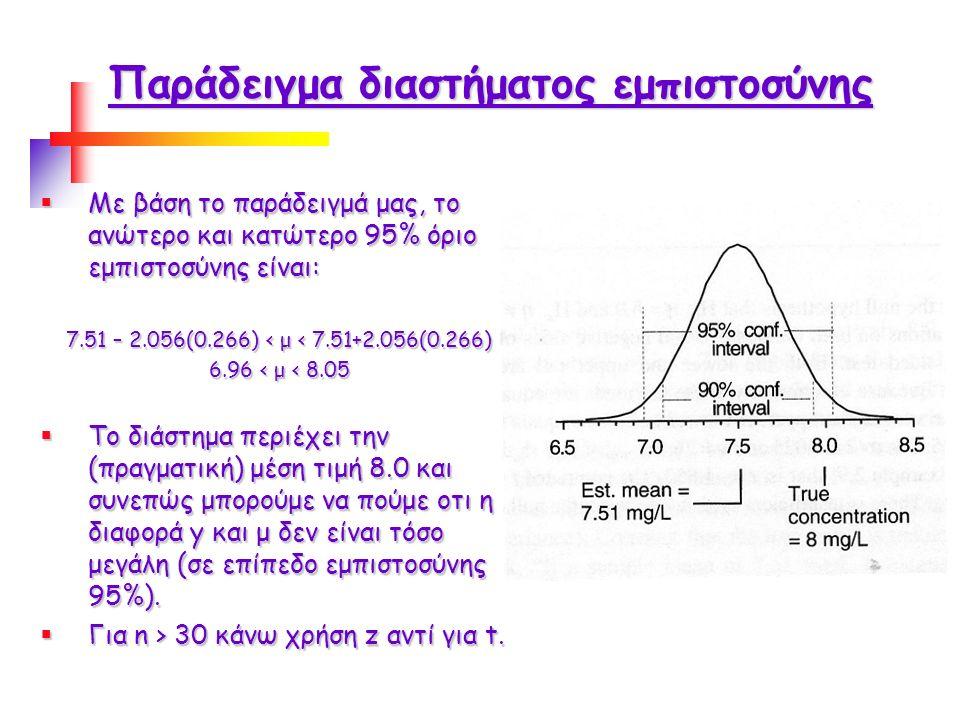 Παράδειγμα διαστήματος εμπιστοσύνης  Με βάση το παράδειγμά μας, το ανώτερο και κατώτερο 95% όριο εμπιστοσύνης είναι: 7.51 – 2.056(0.266) < μ < 7.51+2.056(0.266) 6.96 < μ < 8.05  Το διάστημα περιέχει την (πραγματική) μέση τιμή 8.0 και συνεπώς μπορούμε να πούμε οτι η διαφορά y και μ δεν είναι τόσο μεγάλη (σε επίπεδο εμπιστοσύνης 95%).