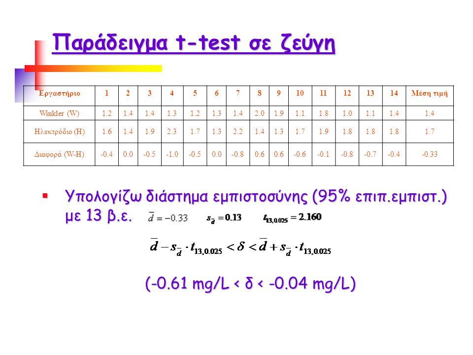 Παράδειγμα t-test σε ζεύγη Εργαστήριο1234567891011121314Μέση τιμή Winkler (W)1.21.4 1.31.21.31.42.01.91.11.81.01.11.4 Ηλεκτρόδιο (H)1.61.41.92.31.71.32.21.41.31.71.91.8 1.7 Διαφορά (W-H)-0.40.0-0.5-0.50.0-0.80.6 -0.6-0.1-0.8-0.7-0.4-0.33  Υπολογίζω διάστημα εμπιστοσύνης (95% επιπ.εμπιστ.) με 13 β.ε.