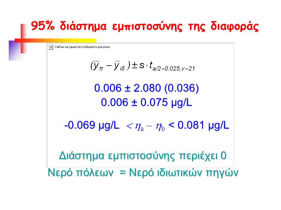 95% διάστημα εμπιστοσύνης της διαφοράς 0.006 ± 2.080 (0.036) 0.006 ± 0.075 µg/L -0.069 µg/L < 0.081 µg/L -0.069 µg/L  a –  b < 0.081 µg/L Διάστημα εμπιστοσύνης περιέχει 0 Νερό πόλεων = Νερό ιδιωτικών πηγών