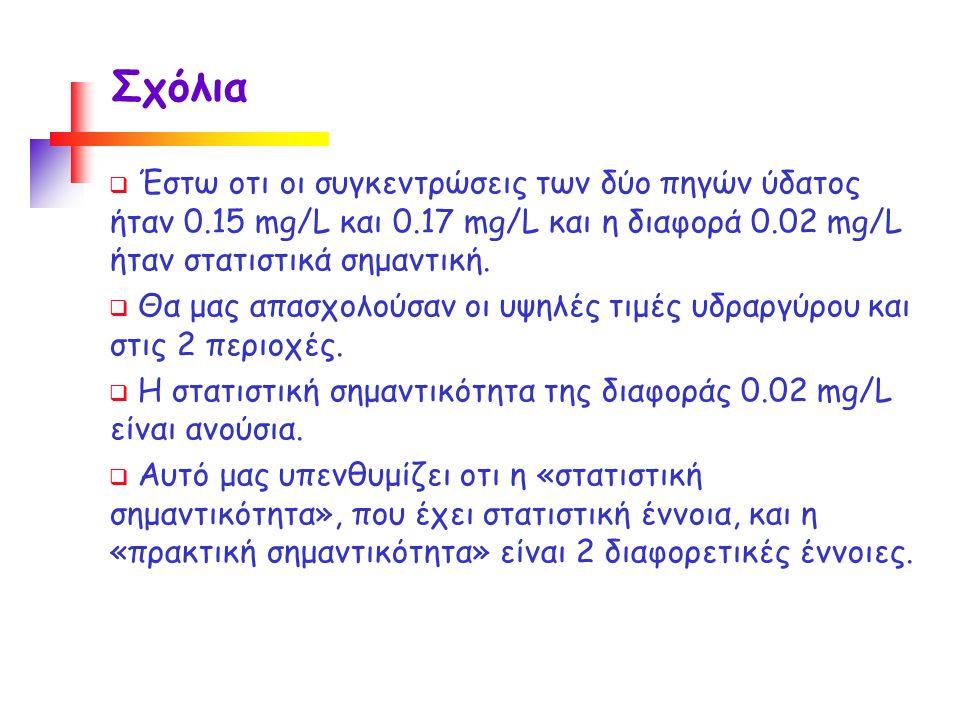  Έστω οτι οι συγκεντρώσεις των δύο πηγών ύδατος ήταν 0.15 mg/L και 0.17 mg/L και η διαφορά 0.02 mg/L ήταν στατιστικά σημαντική.