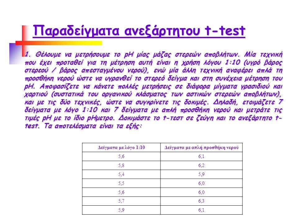 Παραδείγματα ανεξάρτητου t-test 1. Θέλουμε να μετρήσουμε το pH μίας μάζας στερεών αποβλήτων.