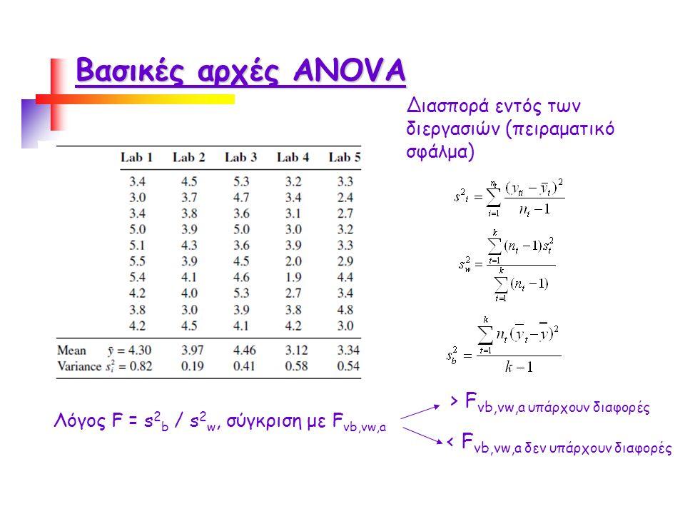 Βασικές αρχές ANOVA Διασπορά εντός των διεργασιών (πειραματικό σφάλμα) Διασπορά μεταξύ των διεργασιών Λόγος F = s 2 b / s 2 w, σύγκριση με F vb,vw,a > F vb,vw,a υπάρχουν διαφορές < F vb,vw,a δεν υπάρχουν διαφορές