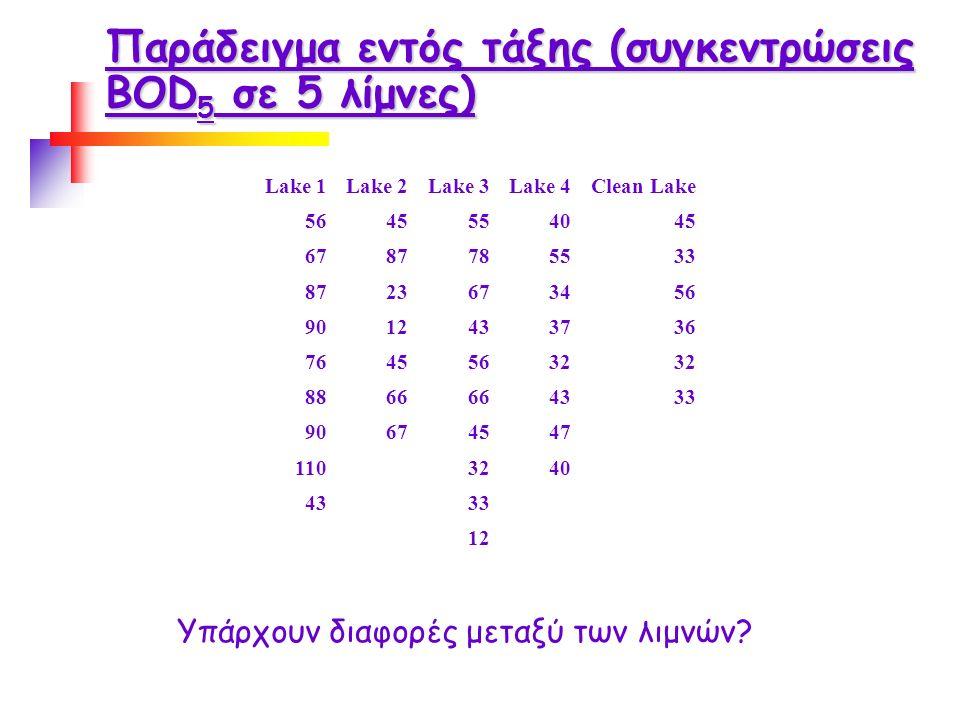 Παράδειγμα εντός τάξης (συγκεντρώσεις BOD 5 σε 5 λίμνες) Lake 1Lake 2Lake 3Lake 4Clean Lake 5645554045 6787785533 8723673456 9012433736 76455632 8866 4333 90674547 1103240 4333 12 Υπάρχουν διαφορές μεταξύ των λιμνών?