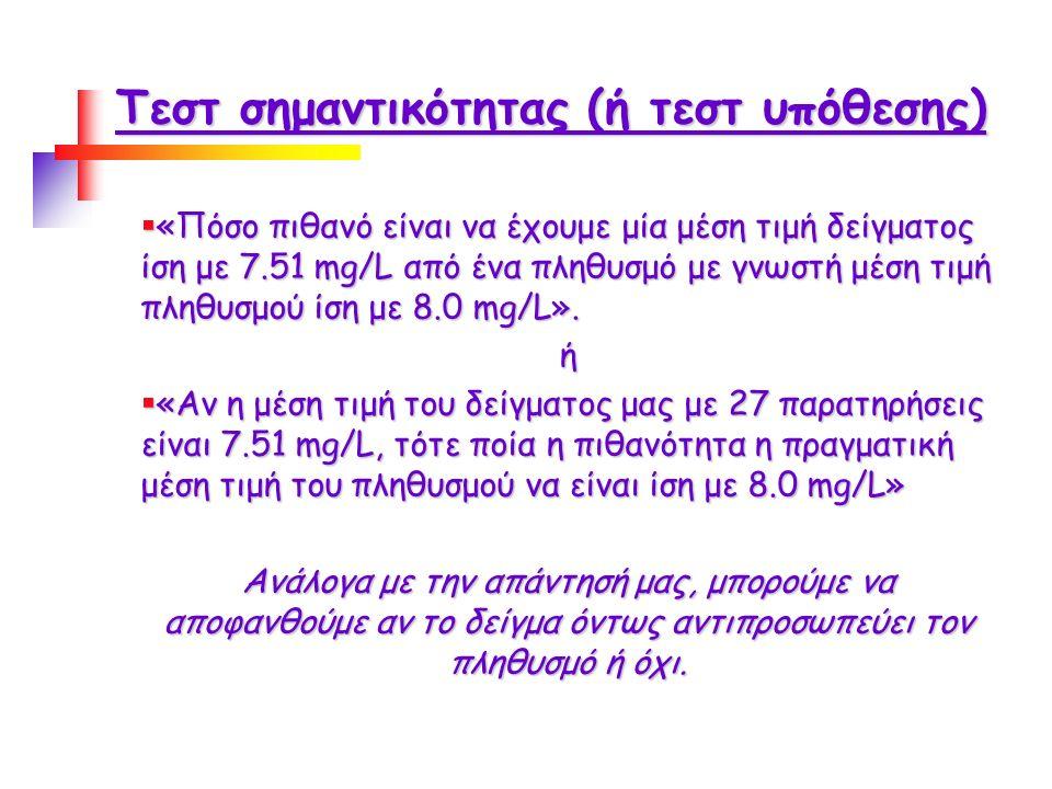 Παράδειγμα ανεξάρτητου t-test ΠηγήΣυγκεντρώσεις υδραργύρου (ppb) Πόλη (n π =13)0.340.180.130.090.160.090.160.100.140.260.060.260.07 Ιδιωτικές πηγές (n ιδ =10) 0.260.060.160.190.320.160.080.050.100.13 y π = 0.157 ppb y ιδ = 0.151 ppb s 2 π =0.0071 ppb 2 s π =0.084 ppb s 2 ιδ =0.0076 ppb 2 s ιδ =0.087 ppb