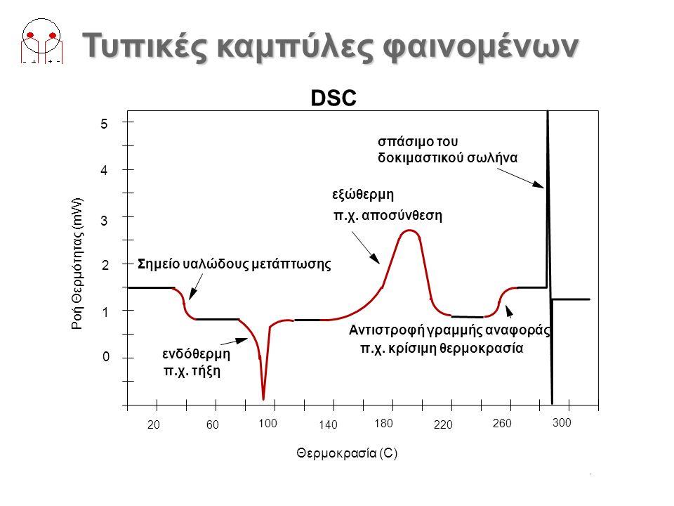 DSC Ορολογία 2060 100 140 180 220 260 300 0 1 2 3 4 5 Ροή Θερμότητας (mW) Θερμοκρασία (C) Έναρξη Κορυφή Τέλος Ωρίμανση = Μέγεθος (J/g) Σημειώστε ότι η Έναρξη είναι διαφορετική από την Ωρίμανση