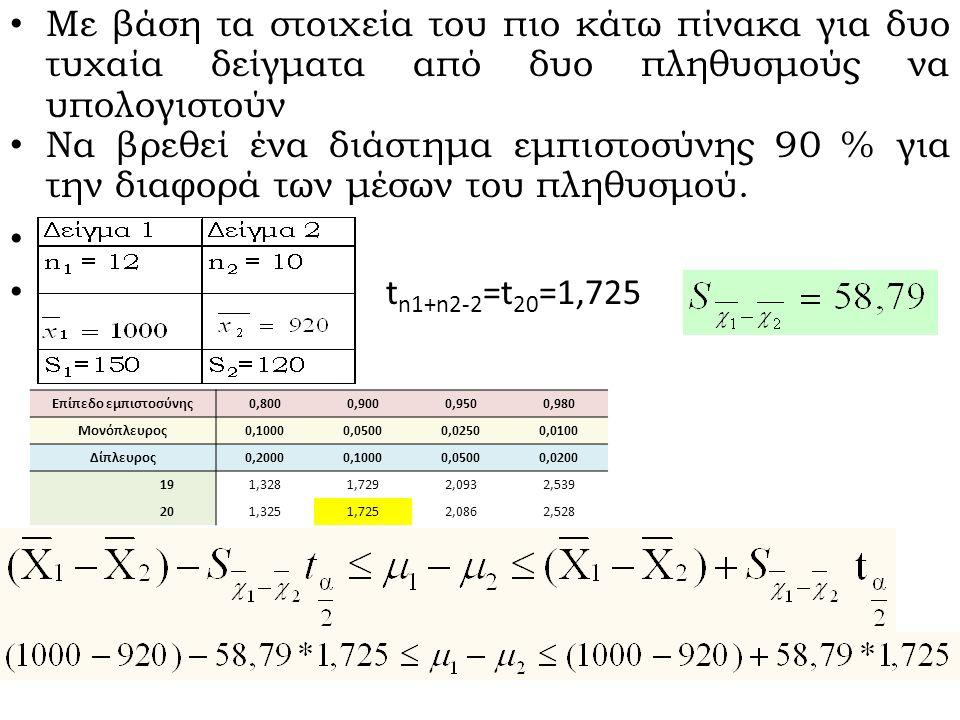 Με βάση τα στοιχεία του πιο κάτω πίνακα για δυο τυχαία δείγματα από δυο πληθυσμούς να υπολογιστεί ένα διάστημα εμπιστοσύνης 90 % για την διαφορά των μέσων του πληθυσμού.