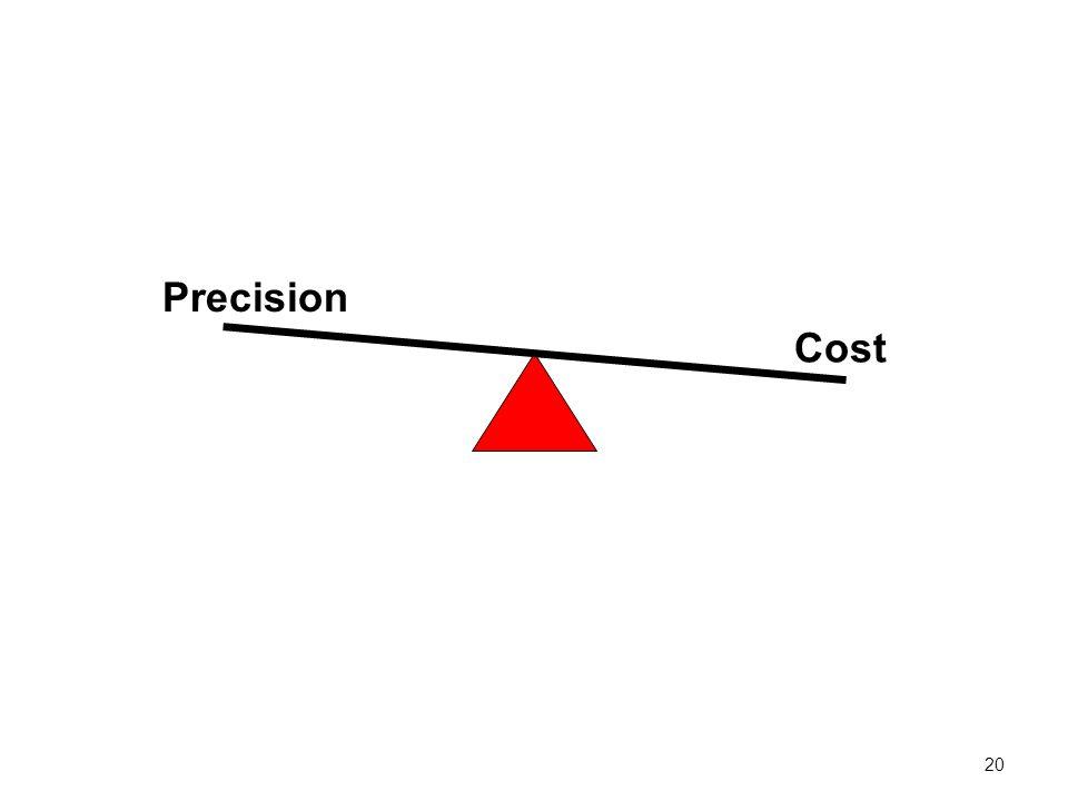 Precision Cost 20