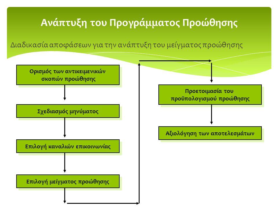 Ανάπτυξη του Προγράμματος Προώθησης Διαδικασία αποφάσεων για την ανάπτυξη του μείγματος προώθησης Ορισμός των αντικειμενικών σκοπών προώθησης Ορισμός των αντικειμενικών σκοπών προώθησης Σχεδιασμός μηνύματος Επιλογή καναλιών επικοινωνίας Επιλογή μείγματος προώθησης Προετοιμασία του προϋπολογισμού προώθησης Προετοιμασία του προϋπολογισμού προώθησης Αξιολόγηση των αποτελεσμάτων
