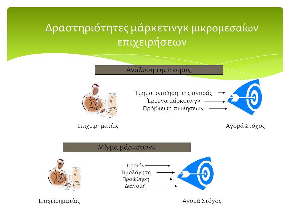 Δραστηριότητες μάρκετινγκ μικρομεσαίων επιχειρήσεων Επιχειρηματίας Τμηματοποίηση της αγοράς Έρευνα μάρκετινγκ Πρόβλεψη πωλήσεων Αγορά Στόχος Ανάλυση της αγοράς Μίγμα μάρκετινγκ ΕπιχειρηματίαςΑγορά Στόχος Προϊόν Τιμολόγηση Προώθηση Διανομή