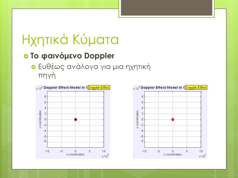 Το φαινόμενο Doppler  Ευθέως ανάλογα για μια ηχητική πηγή