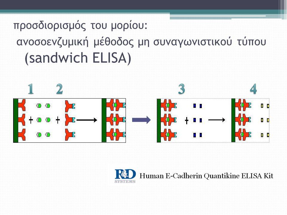 προσδιορισμός του μορίου: ανοσοενζυμική μέθοδος μη συναγωνιστικού τύπου (sandwich ELISA)