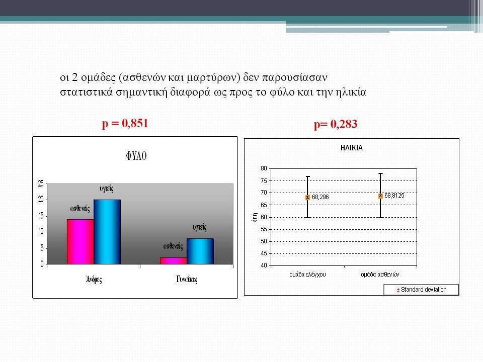οι 2 ομάδες (ασθενών και μαρτύρων) δεν παρουσίασαν στατιστικά σημαντική διαφορά ως προς το φύλο και την ηλικία