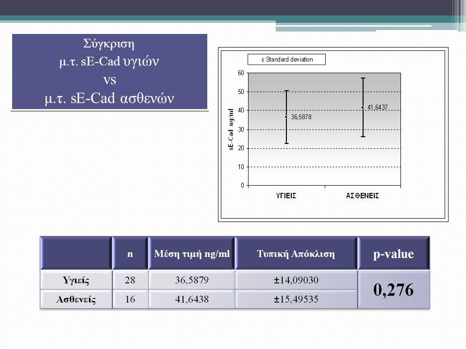Σύγκριση μ.τ. sE-Cad υγιών vs μ.τ. sE-Cad ασθενών Σύγκριση μ.τ. sE-Cad υγιών vs μ.τ. sE-Cad ασθενών