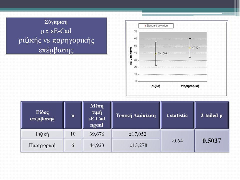Σύγκριση μ.τ. sE-Cad ριζικής vs παρηγορικής επέμβασης Σύγκριση μ.τ.