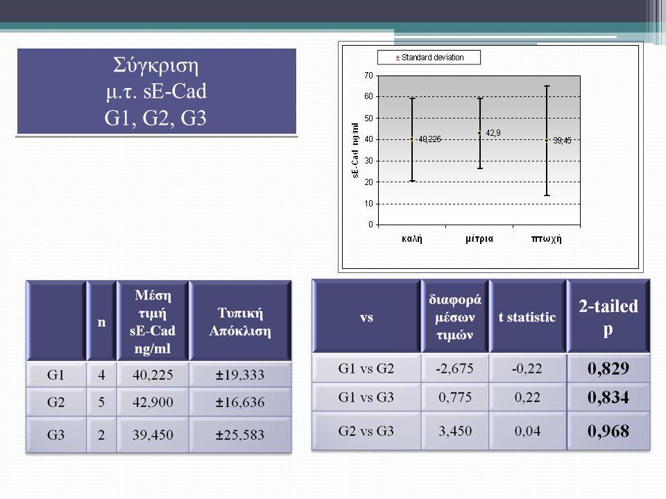 Σύγκριση μ.τ. sE-Cad G1, G2, G3 Σύγκριση μ.τ. sE-Cad G1, G2, G3