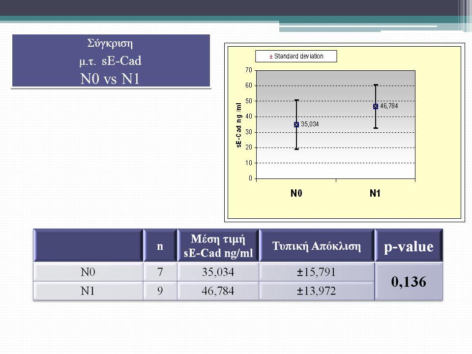 Σύγκριση μ.τ. sE-Cad N0 vs N1 Σύγκριση μ.τ. sE-Cad N0 vs N1