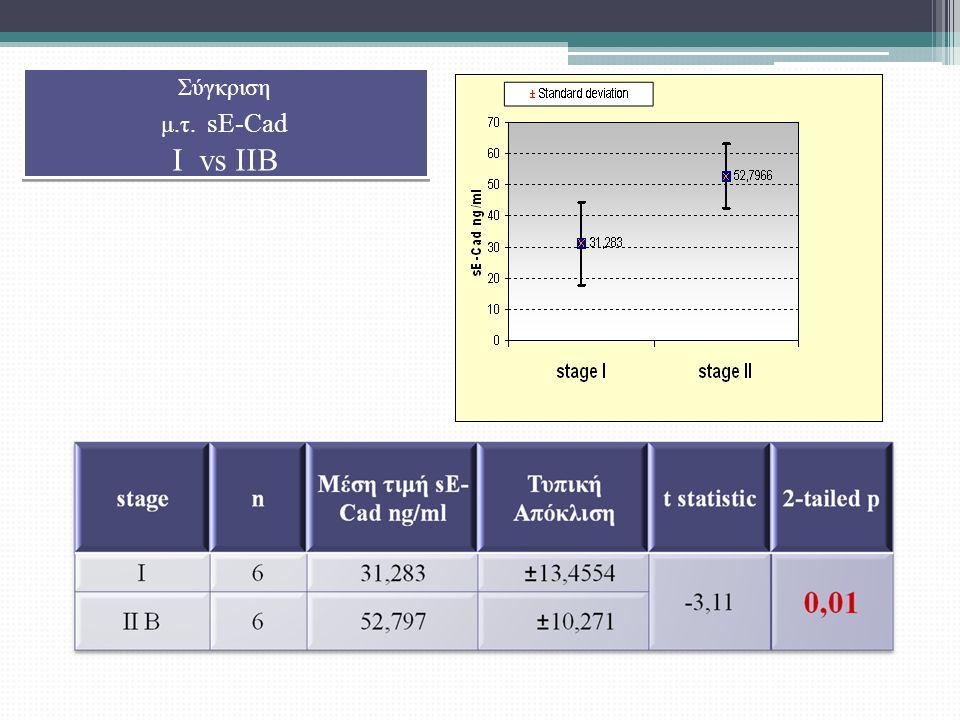 Σύγκριση μ.τ. sE-Cad I vs IIB Σύγκριση μ.τ. sE-Cad I vs IIB