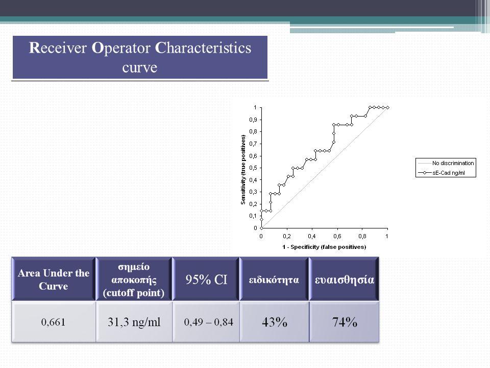 Receiver Operator Characteristics curve