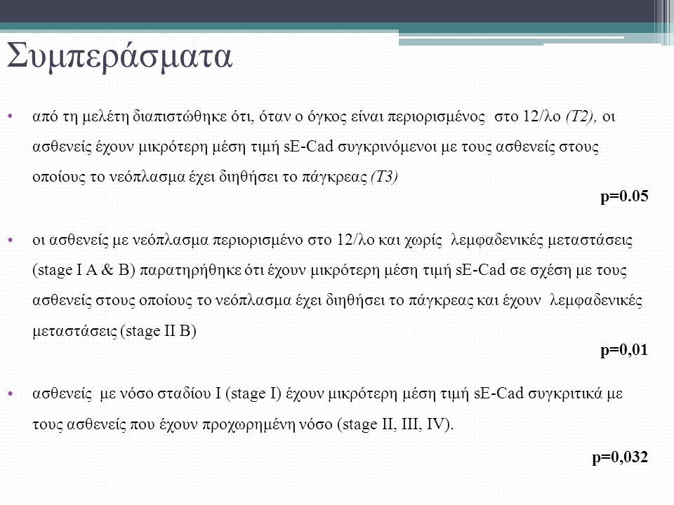 Συμπεράσματα από τη μελέτη διαπιστώθηκε ότι, όταν ο όγκος είναι περιορισμένος στο 12/λο (Τ2), οι ασθενείς έχουν μικρότερη μέση τιμή sE-Cad συγκρινόμενοι με τους ασθενείς στους οποίους το νεόπλασμα έχει διηθήσει το πάγκρεας (Τ3) p=0.05 οι ασθενείς με νεόπλασμα περιορισμένο στο 12/λο και χωρίς λεμφαδενικές μεταστάσεις (stage I A & B) παρατηρήθηκε ότι έχουν μικρότερη μέση τιμή sE-Cad σε σχέση με τους ασθενείς στους οποίους το νεόπλασμα έχει διηθήσει το πάγκρεας και έχουν λεμφαδενικές μεταστάσεις (stage II Β) p=0,01 ασθενείς με νόσο σταδίου Ι (stage Ι) έχουν μικρότερη μέση τιμή sE-Cad συγκριτικά με τους ασθενείς που έχουν προχωρημένη νόσο (stage II, III, IV).