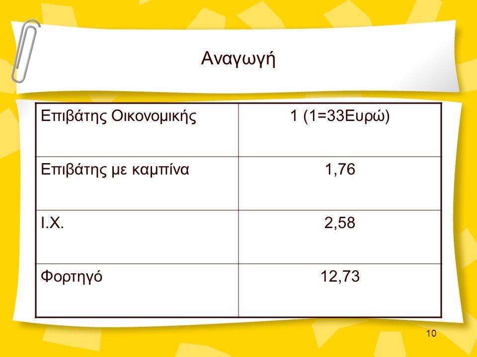 10 Αναγωγή Επιβάτης Οικονομικής1 (1=33Ευρώ) Επιβάτης με καμπίνα1,76 Ι.Χ.2,58 Φορτηγό12,73