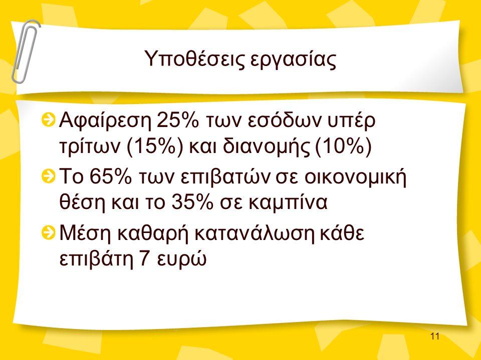 11 Υποθέσεις εργασίας Αφαίρεση 25% των εσόδων υπέρ τρίτων (15%) και διανομής (10%) Το 65% των επιβατών σε οικονομική θέση και το 35% σε καμπίνα Μέση κ