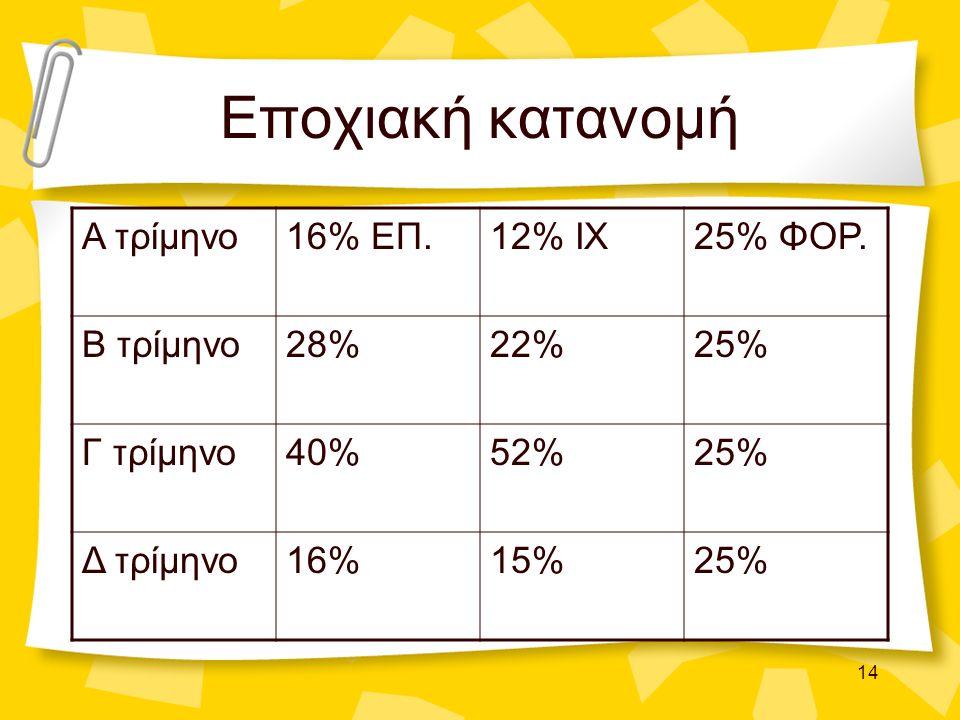 14 Εποχιακή κατανομή Α τρίμηνο16% ΕΠ.12% ΙΧ25% ΦΟΡ. Β τρίμηνο28%22%25% Γ τρίμηνο40%52%25% Δ τρίμηνο16%15%25%
