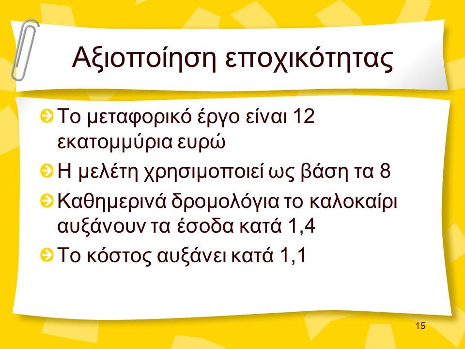 15 Αξιοποίηση εποχικότητας Το μεταφορικό έργο είναι 12 εκατομμύρια ευρώ Η μελέτη χρησιμοποιεί ως βάση τα 8 Καθημερινά δρομολόγια το καλοκαίρι αυξάνουν