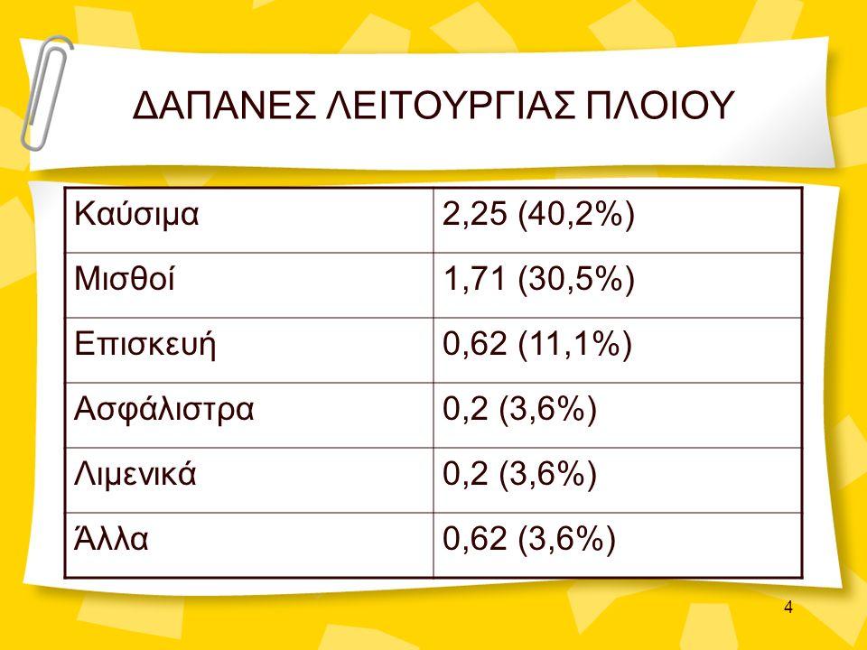 4 ΔΑΠΑΝΕΣ ΛΕΙΤΟΥΡΓΙΑΣ ΠΛΟΙΟΥ Καύσιμα2,25 (40,2%) Μισθοί1,71 (30,5%) Επισκευή0,62 (11,1%) Ασφάλιστρα0,2 (3,6%) Λιμενικά0,2 (3,6%) Άλλα0,62 (3,6%)