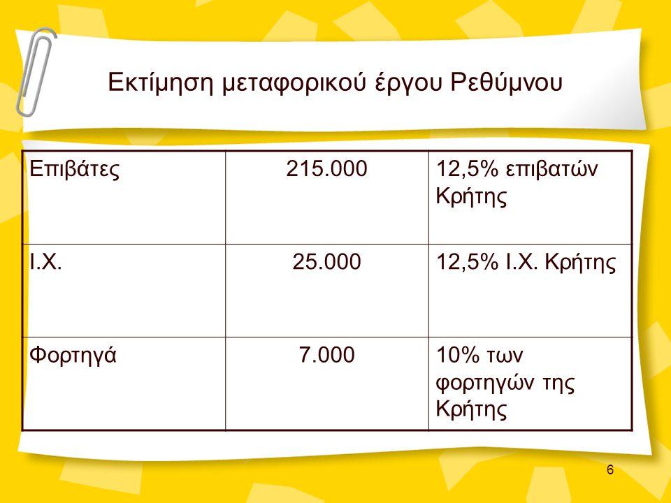 6 Εκτίμηση μεταφορικού έργου Ρεθύμνου Επιβάτες215.00012,5% επιβατών Κρήτης Ι.Χ.25.00012,5% Ι.Χ. Κρήτης Φορτηγά7.00010% των φορτηγών της Κρήτης
