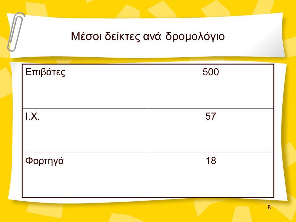 8 Μέσοι δείκτες ανά δρομολόγιο Επιβάτες500 Ι.Χ.57 Φορτηγά18
