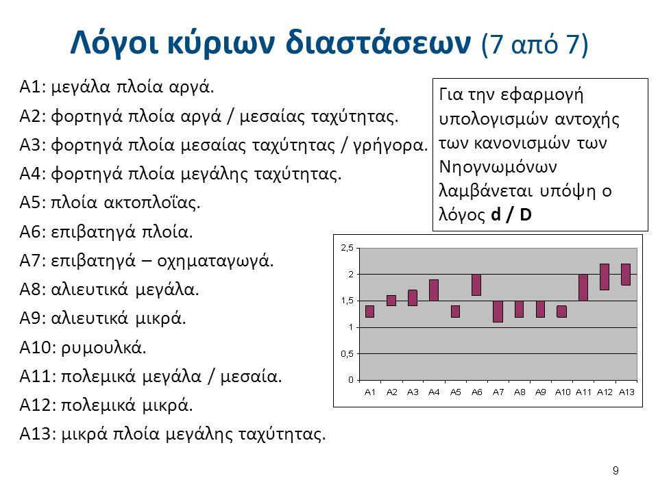 Λόγοι κύριων διαστάσεων (7 από 7) 9 Για την εφαρμογή υπολογισμών αντοχής των κανονισμών των Νηογνωμόνων λαμβάνεται υπόψη ο λόγος d / D Α1: μεγάλα πλοία αργά.