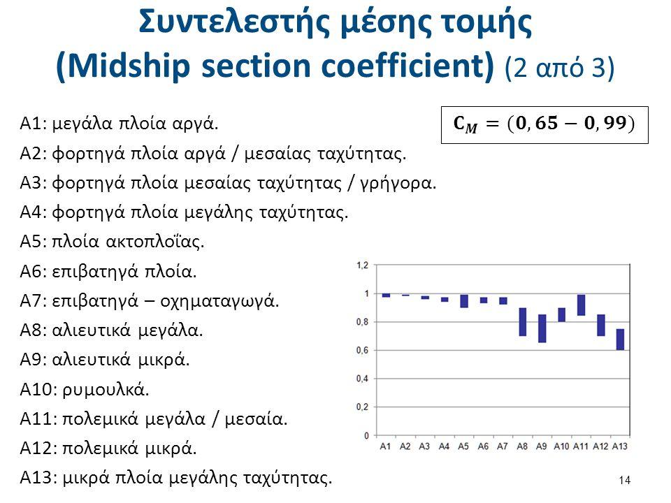 Συντελεστής μέσης τομής (Midship section coefficient) (2 από 3) 14 Α1: μεγάλα πλοία αργά.