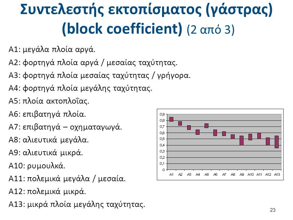 Συντελεστής εκτοπίσματος (γάστρας) (block coefficient) (2 από 3) 23 Α1: μεγάλα πλοία αργά.
