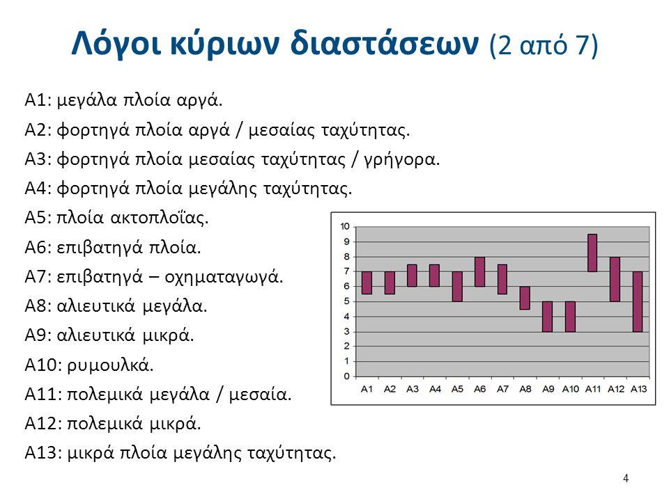 Συντελεστής μέσης τομής (Midship section coefficient) (3 από 3) 15 Ενδεικτικές περιπτώσεις