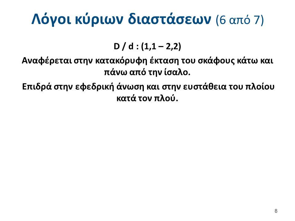 Συντελεστής πλευρικής βρεχόμενης επιφάνειας (1 από 2) 19 Είναι ο λόγος του εμβαδού της προβολής, στο διάμηκες επίπεδο συμμετρίας, της πλευρικής βρεχόμενης επιφάνειας (επιφάνεια υφάλων) προς το εμβαδόν του περιγεγραμμένου αυτήν ορθογωνίου παραλληλογράμμου με ύψος το βύθισμα και μήκος το μήκος ισάλου.