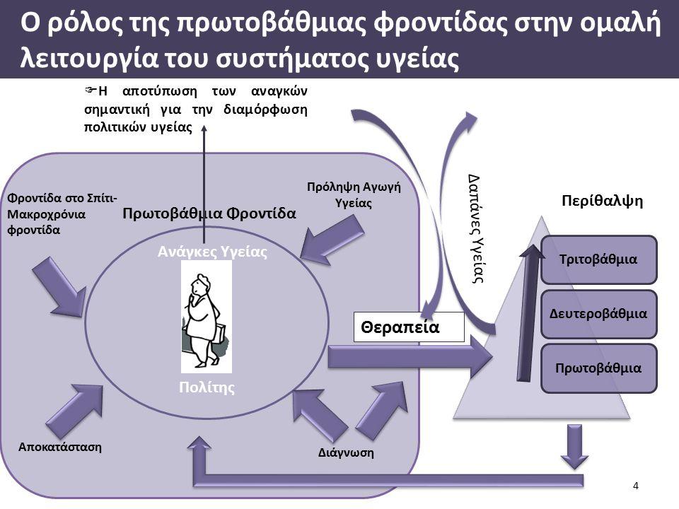 Πρωτοβάθμια Φροντίδα Ο ρόλος της πρωτοβάθμιας φροντίδας στην ομαλή λειτουργία του συστήματος υγείας 4 Ανάγκες Υγείας Πρόληψη Αγωγή Υγείας Φροντίδα στο