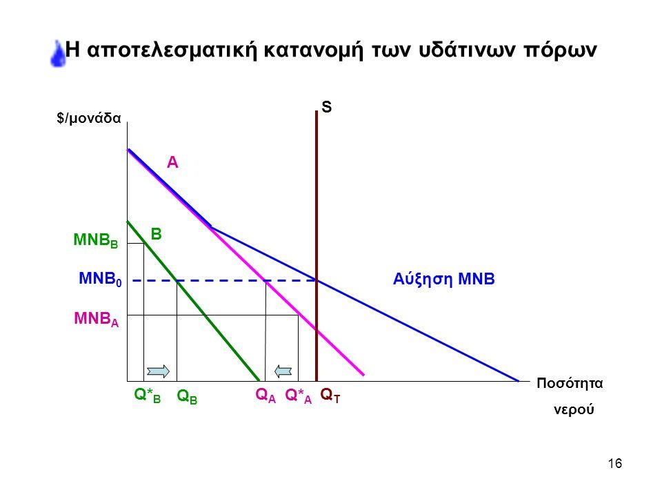 16 Η αποτελεσματική κατανομή των υδάτινων πόρων MNB B S A B QBQB QAQA Q* A Q* B MNB 0 MNB A Αύξηση ΜNB QTQT $/μονάδα Ποσότητα νερού