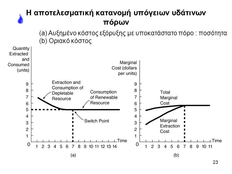 23 Η αποτελεσματική κατανομή υπόγειων υδάτινων πόρων (a) Αυξημένο κόστος εξόρυξης με υποκατάστατο πόρο : ποσότητα (b) Οριακό κόστος