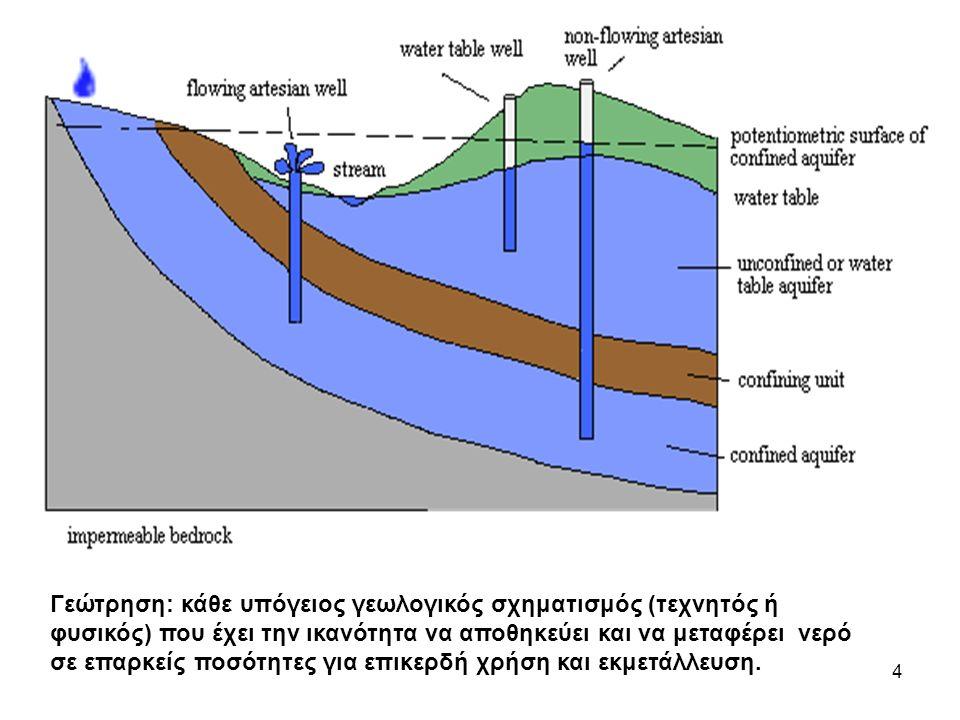 4 Γεώτρηση: κάθε υπόγειος γεωλογικός σχηματισμός (τεχνητός ή φυσικός) που έχει την ικανότητα να αποθηκεύει και να μεταφέρει νερό σε επαρκείς ποσότητες για επικερδή χρήση και εκμετάλλευση.