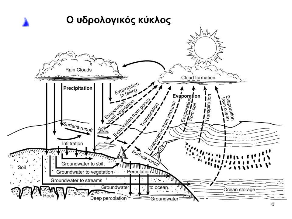 7 Ο υδρολογικός κύκλος είναι συνεχής και παίρνει ενέργεια από ________. Animated picture