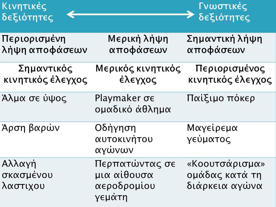 Κινητικές δεξιότητες Γνωστικές δεξιότητες Περιορισμένη λήψη αποφάσεων Μερική λήψη αποφάσεων Σημαντική λήψη αποφάσεων Σημαντικός κινητικός έλεγχος Μερικός κινητικός έλεγχος Περιορισμένος κινητικός έλεγχος Άλμα σε ύψοςPlaymaker σε ομαδικό άθλημα Παίξιμο πόκερ Άρση βαρώνΟδήγηση αυτοκινήτου αγώνων Μαγείρεμα γεύματος Αλλαγή σκασμένου λαστιχου Περπατώντας σε μια αίθουσα αεροδρομίου γεμάτη «Κοουτσάρισμα» ομάδας κατά τη διάρκεια αγώνα