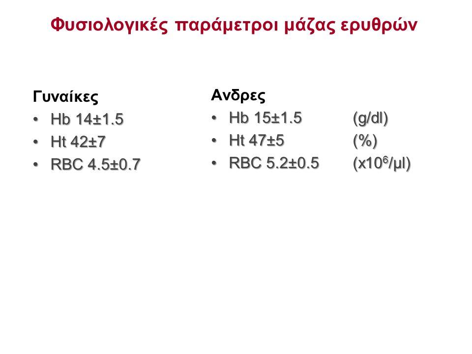 Φυσιολογικές παράμετροι μάζας ερυθρών Γυναίκες Hb 14±1.5Hb 14±1.5 Ht 42±7Ht 42±7 RBC 4.5±0.7RBC 4.5±0.7 Ανδρες Hb 15±1.5 (g/dl)Hb 15±1.5 (g/dl) Ht 47±5 (%)Ht 47±5 (%) RBC 5.2±0.5(x10 6 /μl)RBC 5.2±0.5(x10 6 /μl)